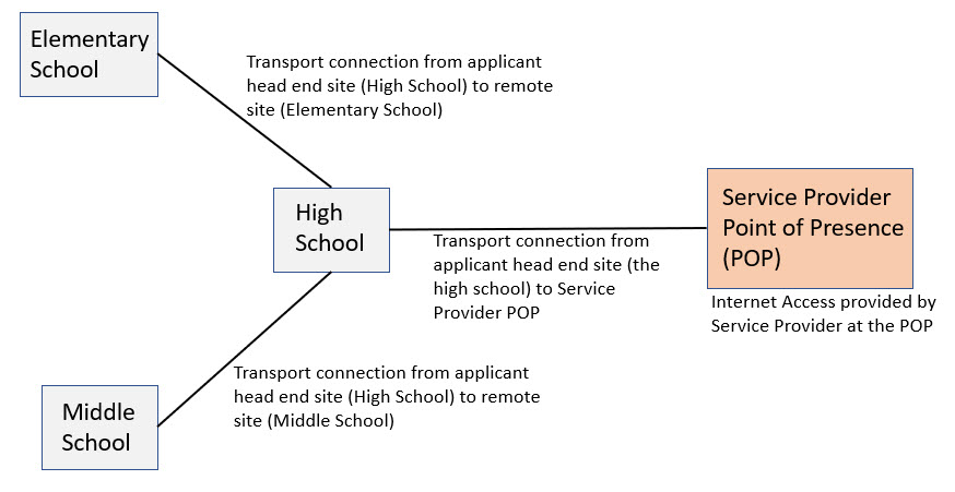 School Campus Broadband Architecture